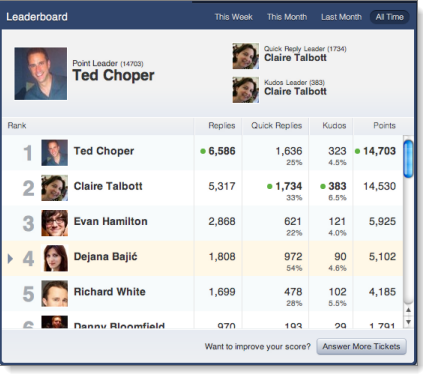 Example of a leaderboard from the UserVoice customer support software